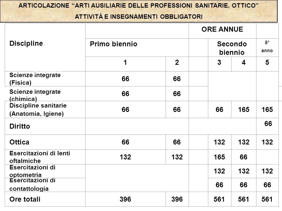Discipline ORE ANNUE Primo biennio Secondo biennio 1 2 3 4 5 66 165
