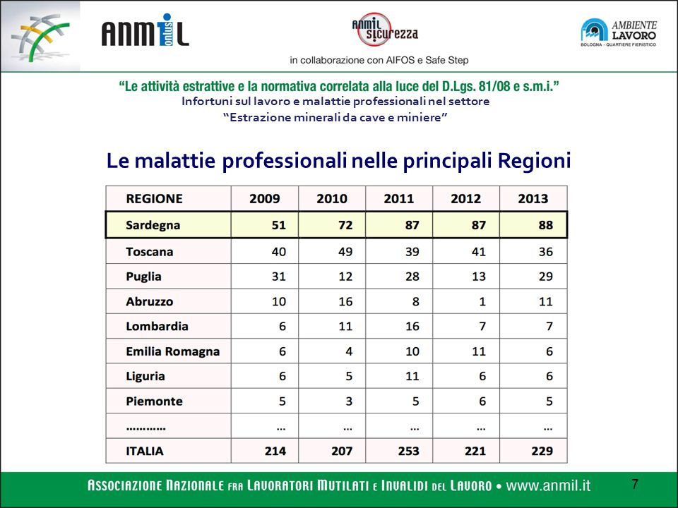 Le malattie professionali nelle principali Regioni
