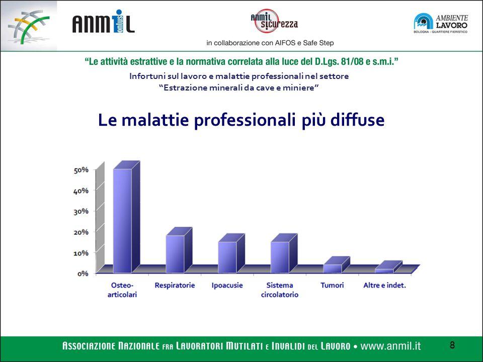 Le malattie professionali più diffuse
