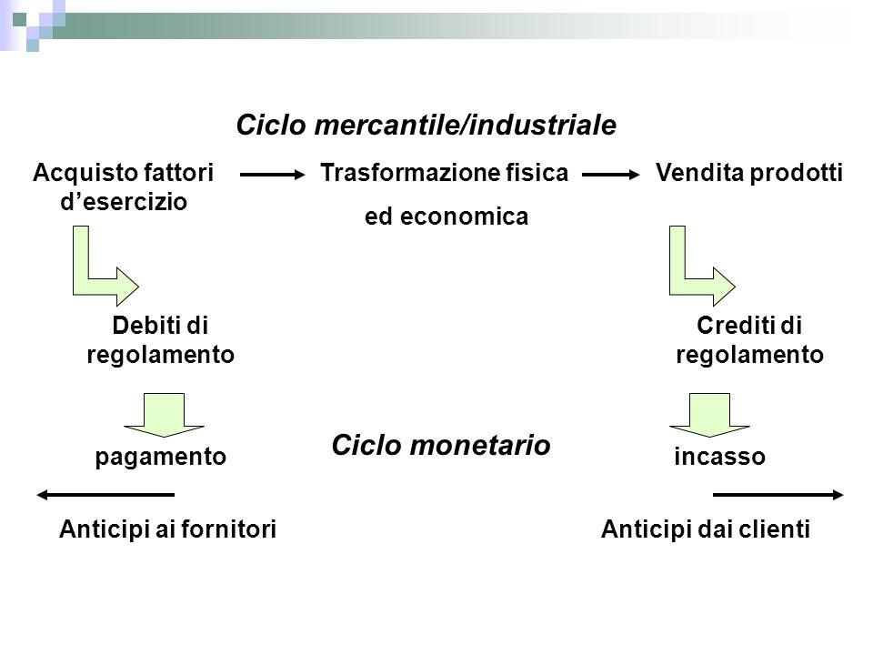 Ciclo mercantile/industriale Ciclo monetario