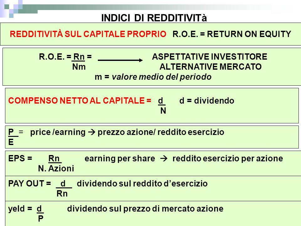 INDICI DI REDDITIVITà REDDITIVITÀ SUL CAPITALE PROPRIO R.O.E. = RETURN ON EQUITY. R.O.E. = Rn = ASPETTATIVE INVESTITORE.