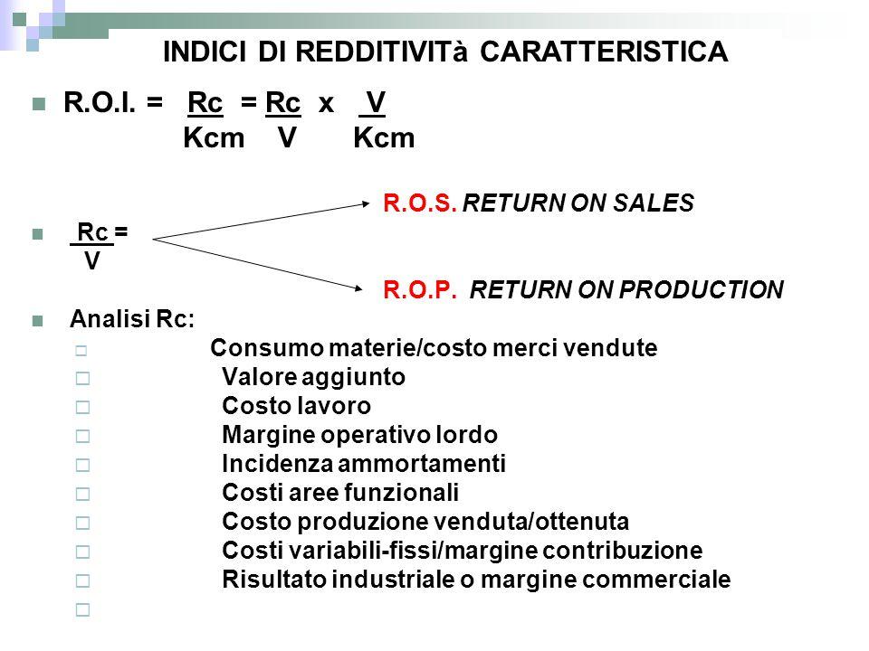 INDICI DI REDDITIVITà CARATTERISTICA