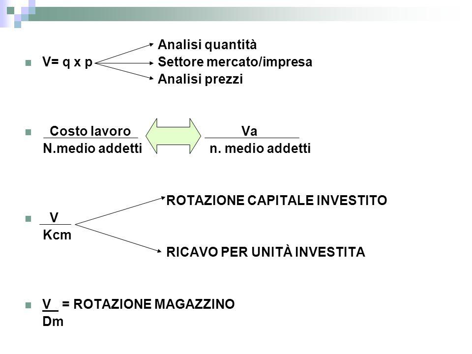 Analisi quantità V= q x p Settore mercato/impresa. Analisi prezzi. Costo lavoro Va.
