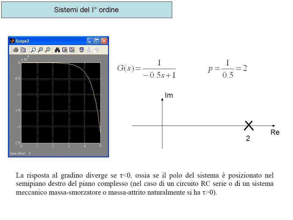 Sistemi del I° ordine Im Re 2