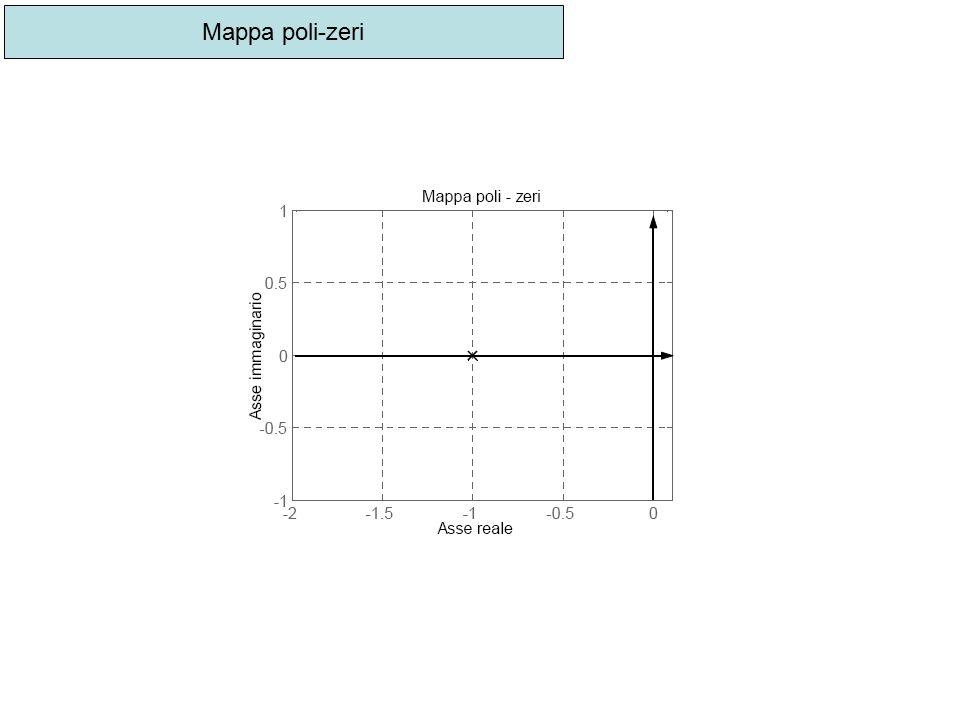 Mappa poli-zeri