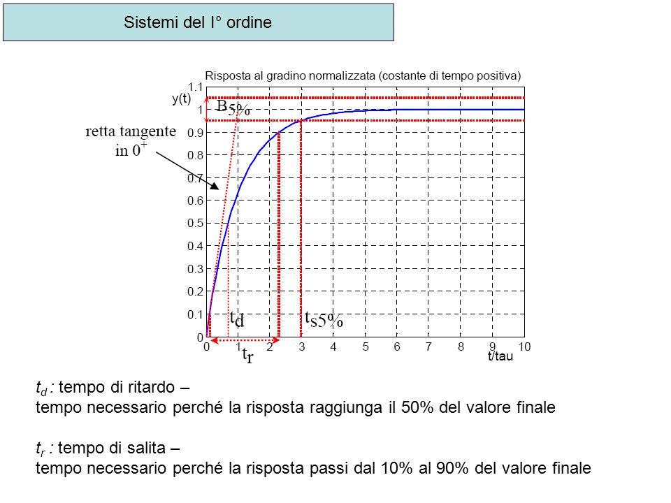 Sistemi del I° ordine td : tempo di ritardo – tempo necessario perché la risposta raggiunga il 50% del valore finale.
