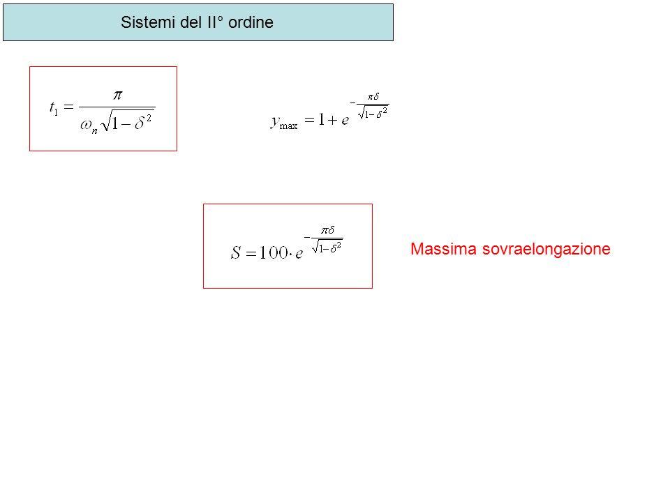 Sistemi del II° ordine Massima sovraelongazione