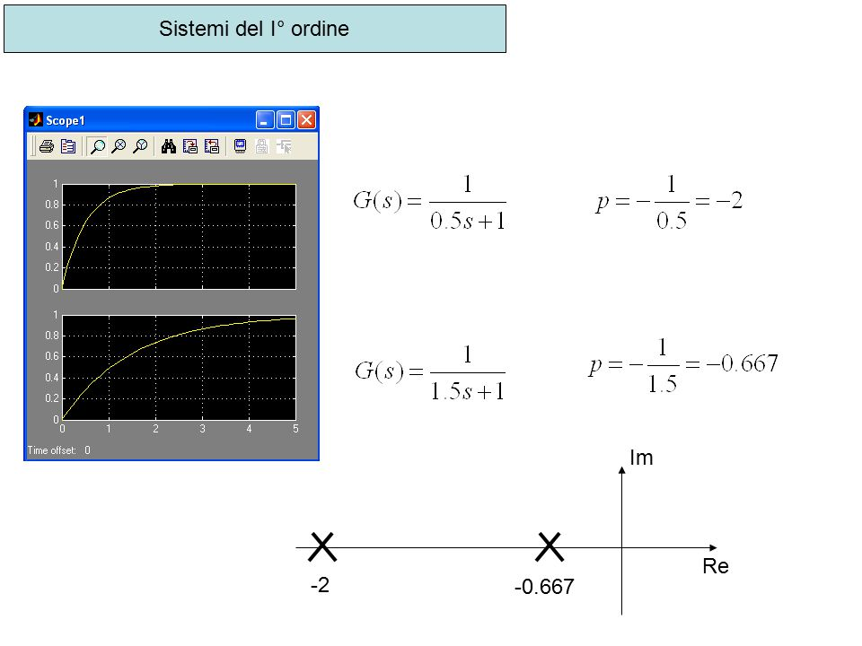 Sistemi del I° ordine Im Re -2 -0.667