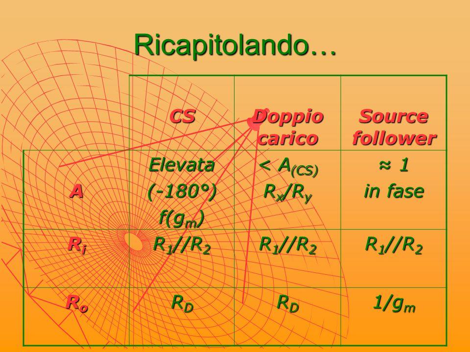Ricapitolando… CS Doppio carico Source follower A Elevata (-180°)