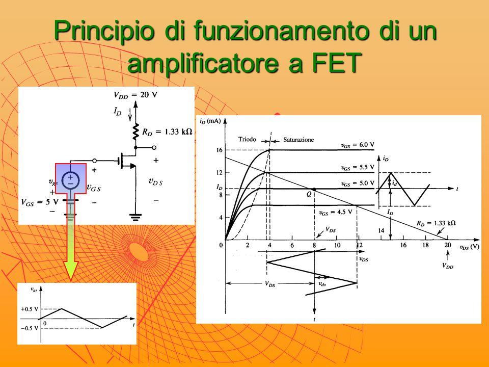 Principio di funzionamento di un amplificatore a FET