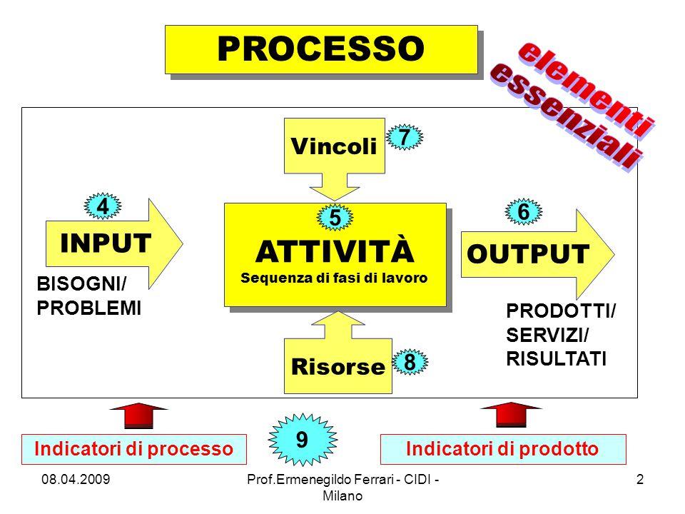 Indicatori di processo Indicatori di prodotto