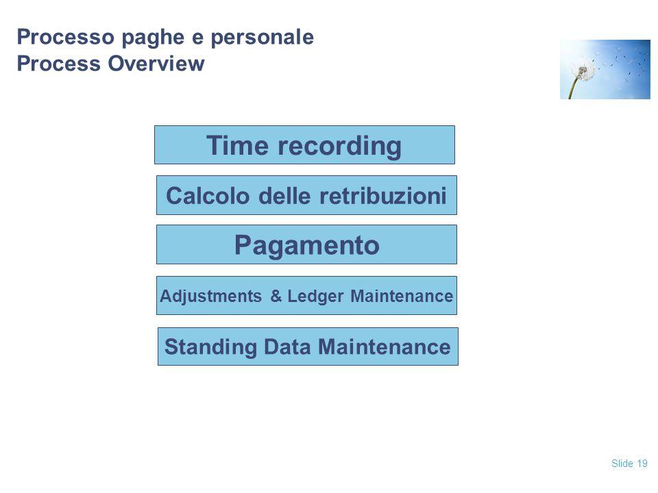 Processo paghe e personale Process Overview
