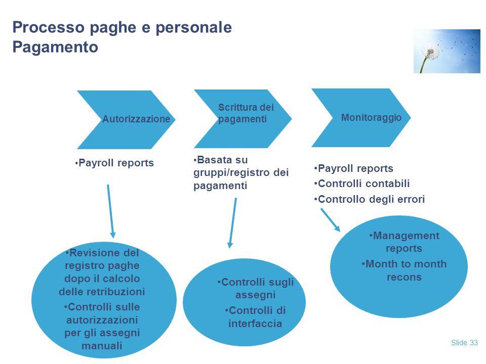 Processo paghe e personale Pagamento