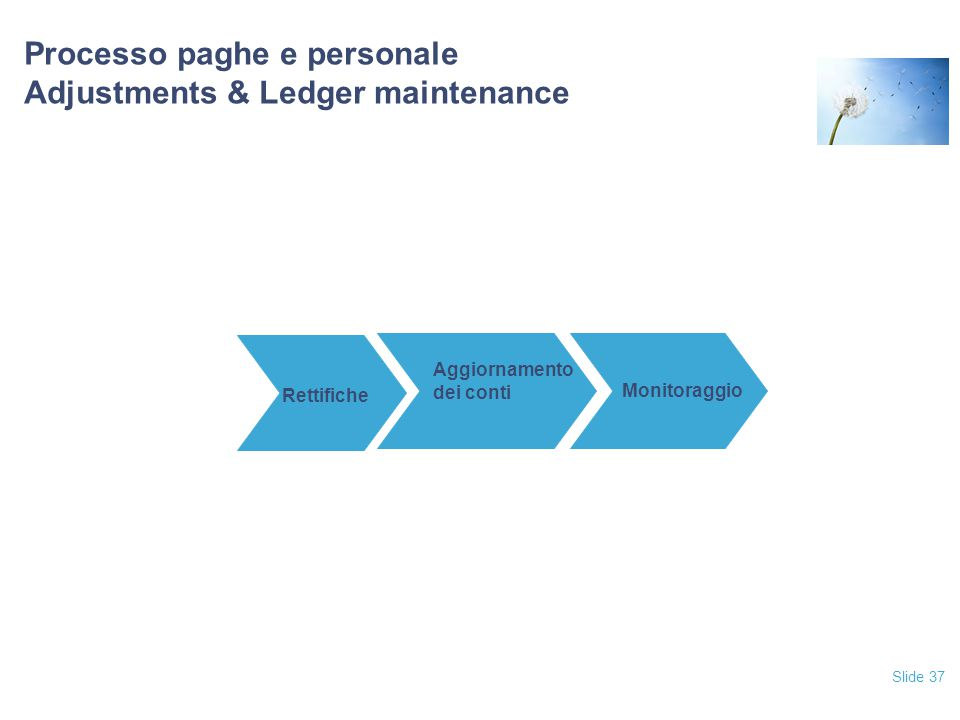 Processo paghe e personale Adjustments & Ledger maintenance