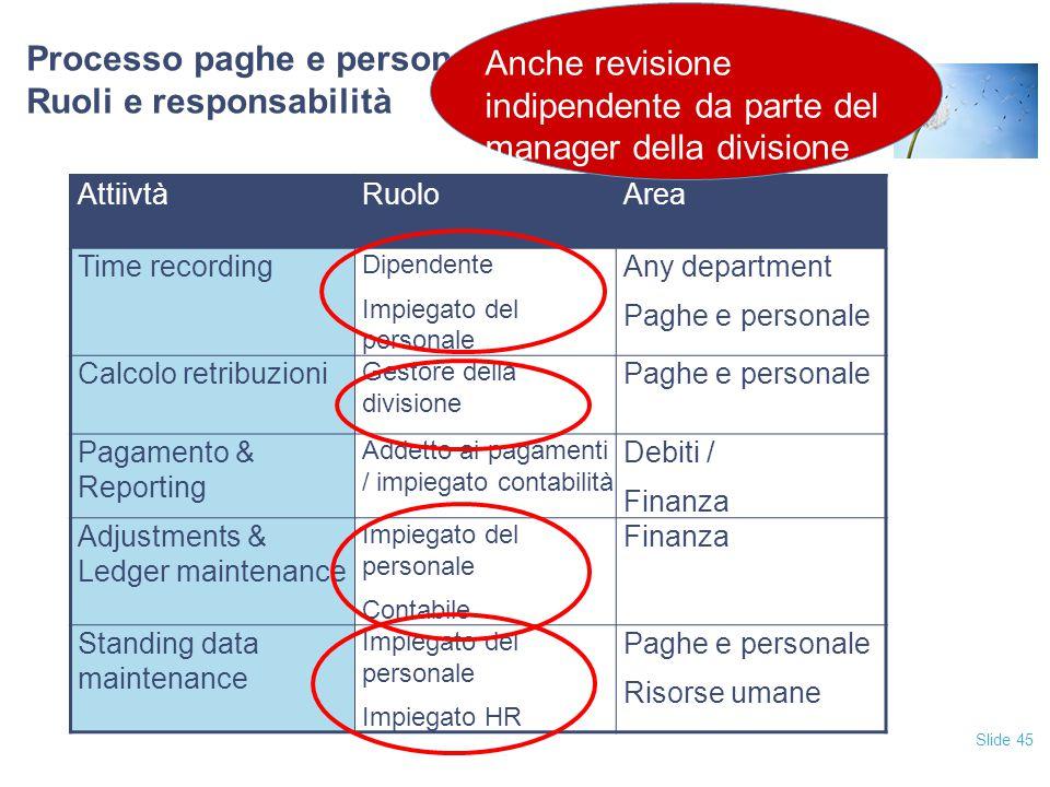 Processo paghe e personale Ruoli e responsabilità