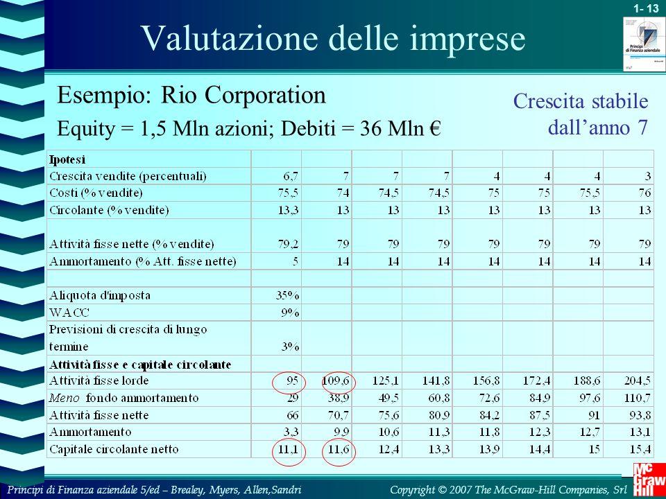Valutazione delle imprese
