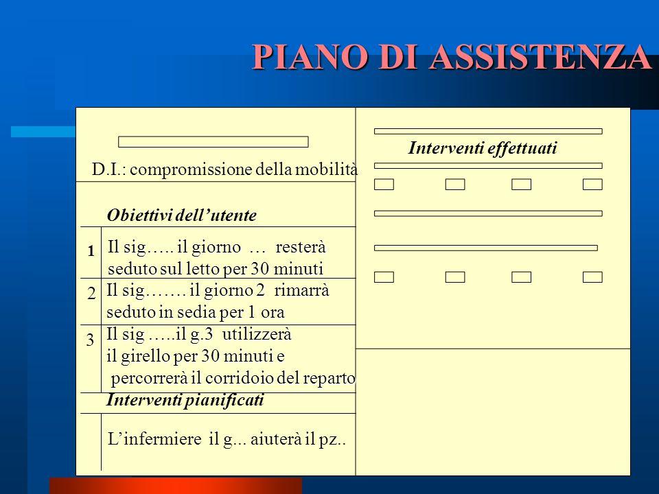 PIANO DI ASSISTENZA Interventi effettuati