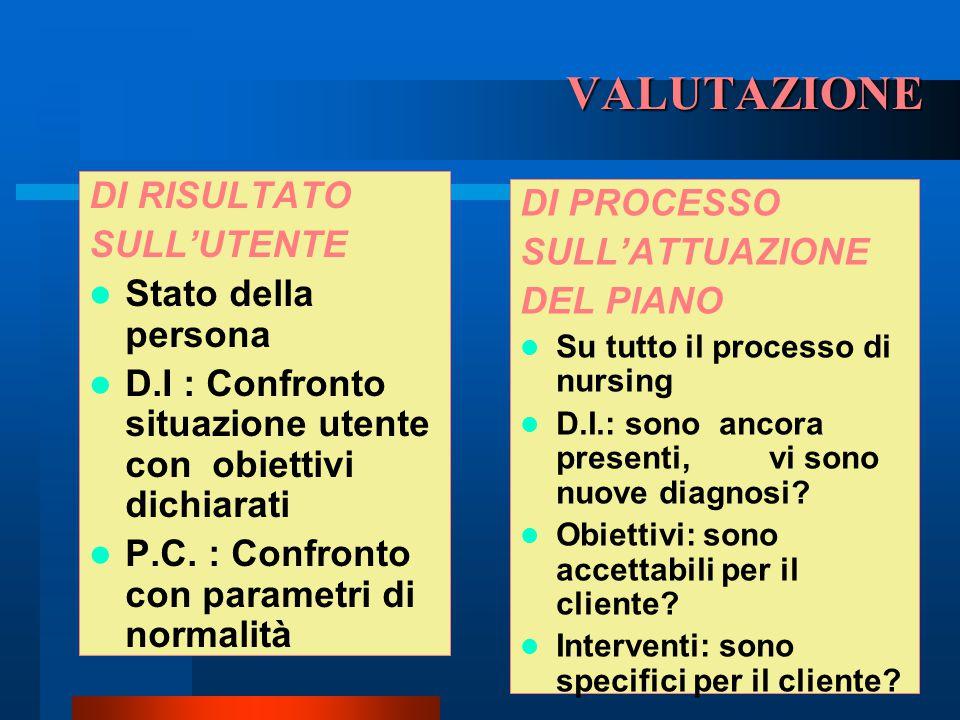 VALUTAZIONE DI RISULTATO DI PROCESSO SULL'UTENTE SULL'ATTUAZIONE