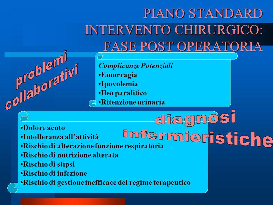 PIANO STANDARD INTERVENTO CHIRURGICO: FASE POST OPERATORIA