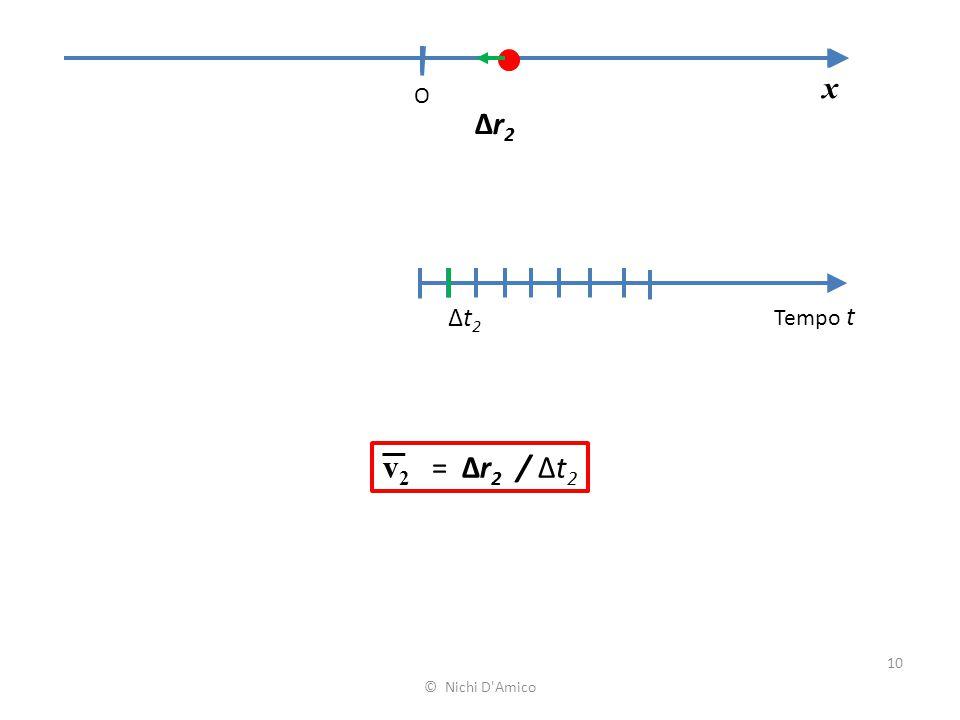 x O Δr2 Δt2 Tempo t v2 = Δr2 / Δt2 © Nichi D Amico