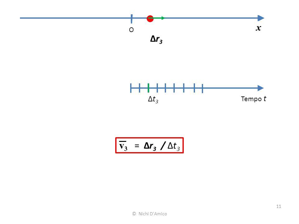 x O Δr3 Δt3 Tempo t v3 = Δr3 / Δt3 © Nichi D Amico
