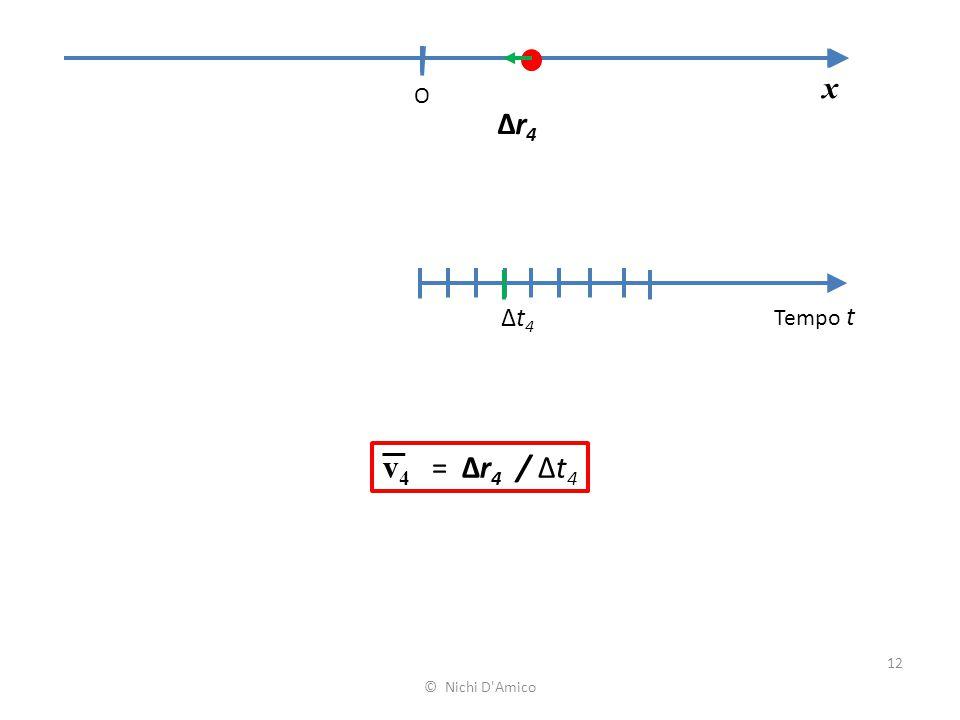 x O Δr4 Δt4 Tempo t v4 = Δr4 / Δt4 © Nichi D Amico