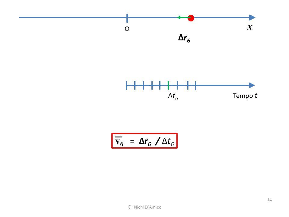 x O Δr6 Δt6 Tempo t v6 = Δr6 / Δt6 © Nichi D Amico