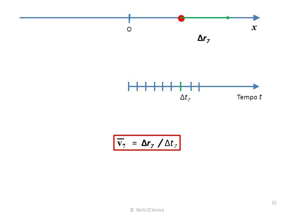 x O Δr7 Δt7 Tempo t v7 = Δr7 / Δt7 © Nichi D Amico