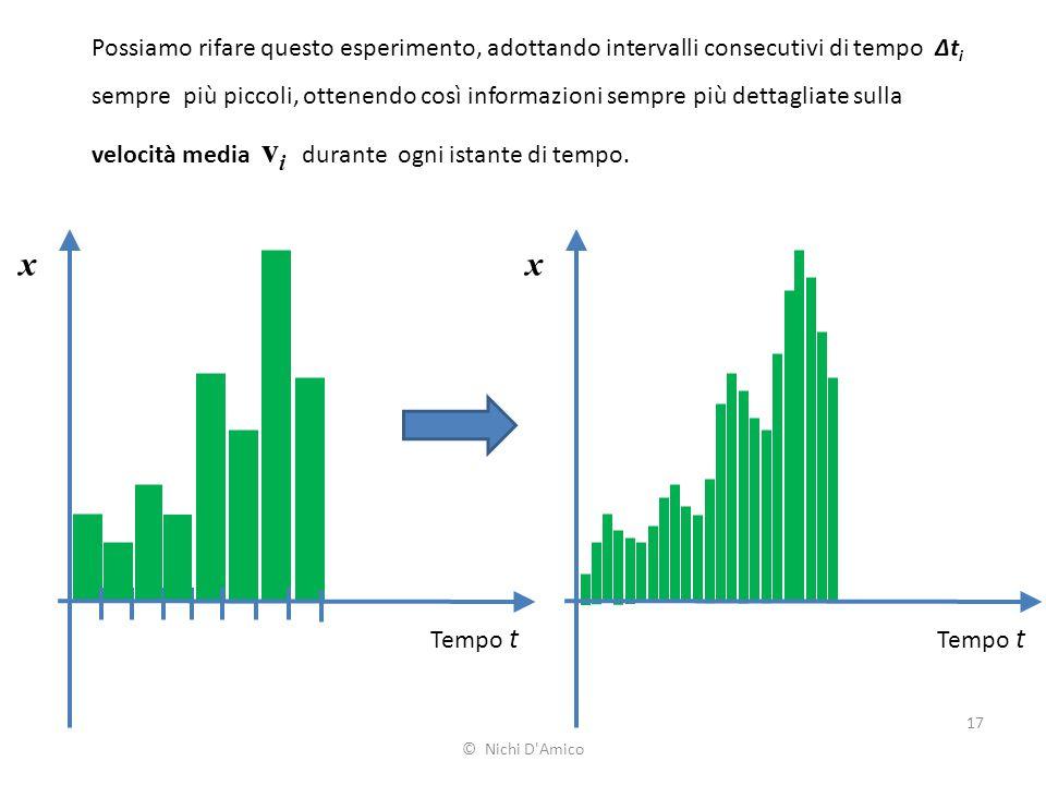 Possiamo rifare questo esperimento, adottando intervalli consecutivi di tempo Δti