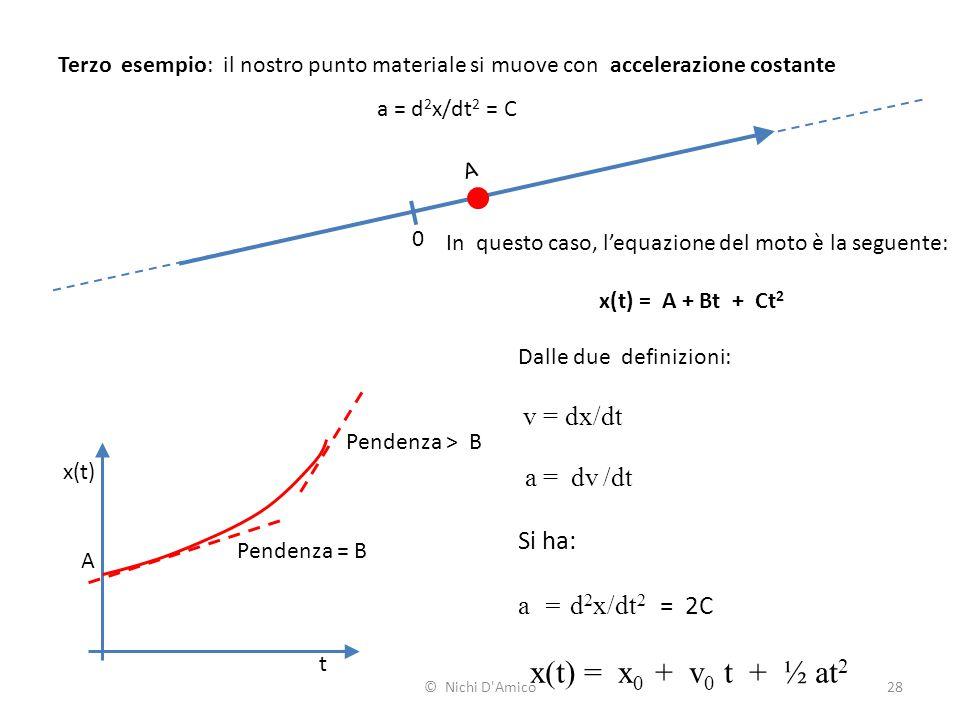 In questo caso, l'equazione del moto è la seguente: