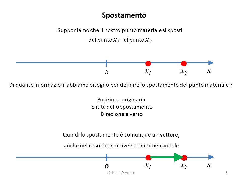 Spostamento Supponiamo che il nostro punto materiale si sposti. dal punto x1 al punto x2. x1. x2.