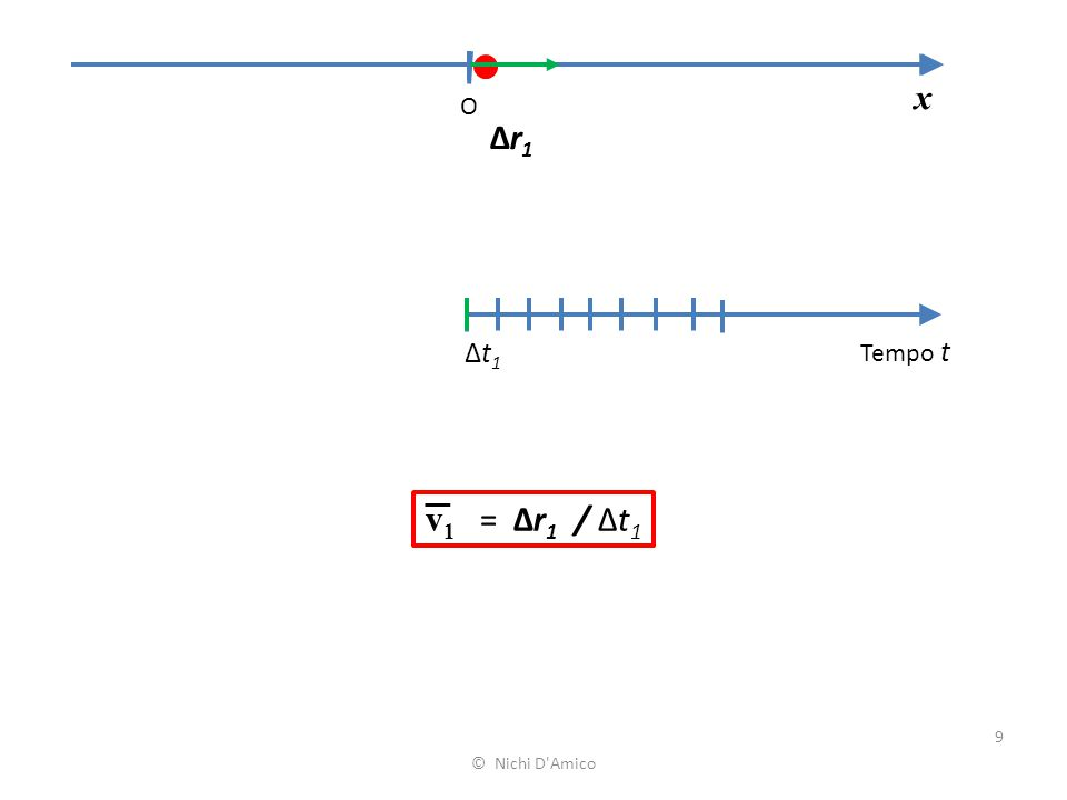 x O Δr1 Δt1 Tempo t v1 = Δr1 / Δt1 © Nichi D Amico