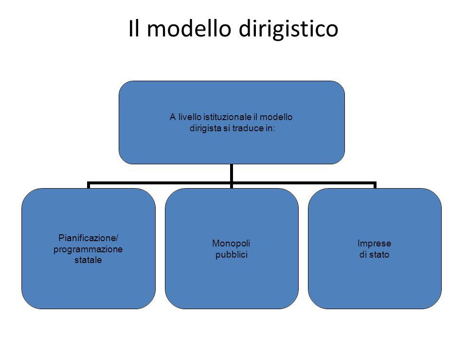 Il modello dirigistico