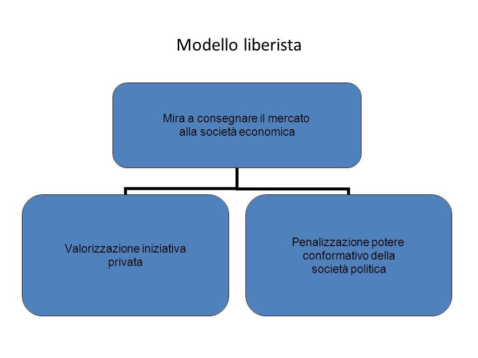 Modello liberista