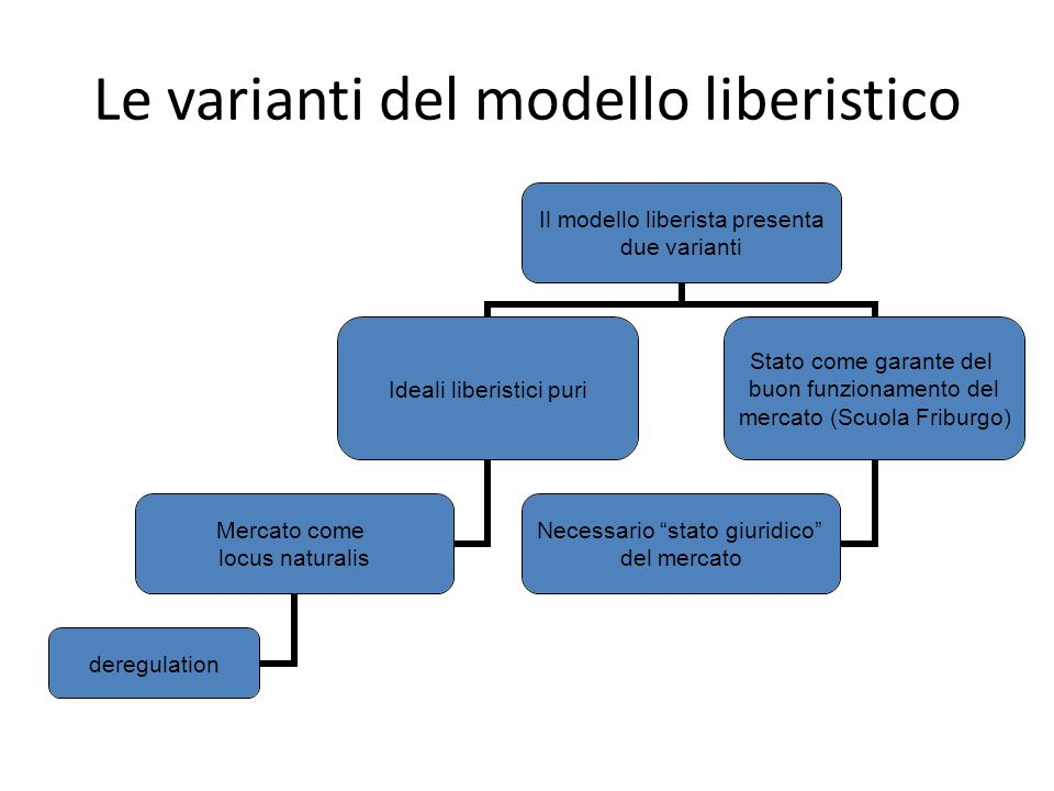 Le varianti del modello liberistico