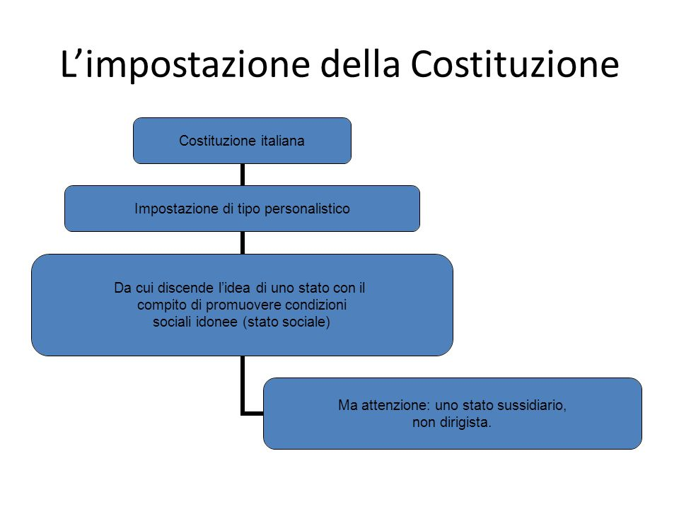 L'impostazione della Costituzione