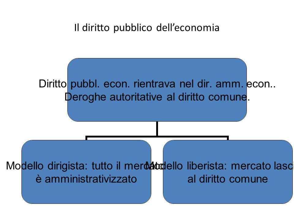 Il diritto pubblico dell'economia
