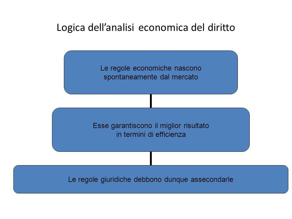 Logica dell'analisi economica del diritto