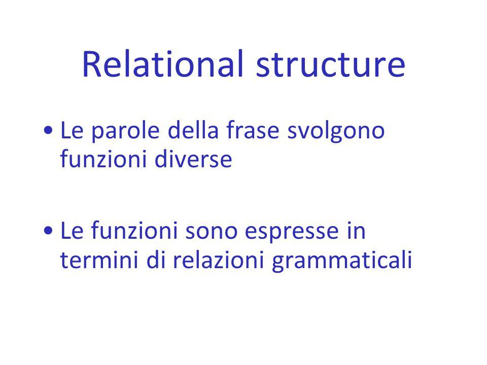 Relational structure Le parole della frase svolgono funzioni diverse