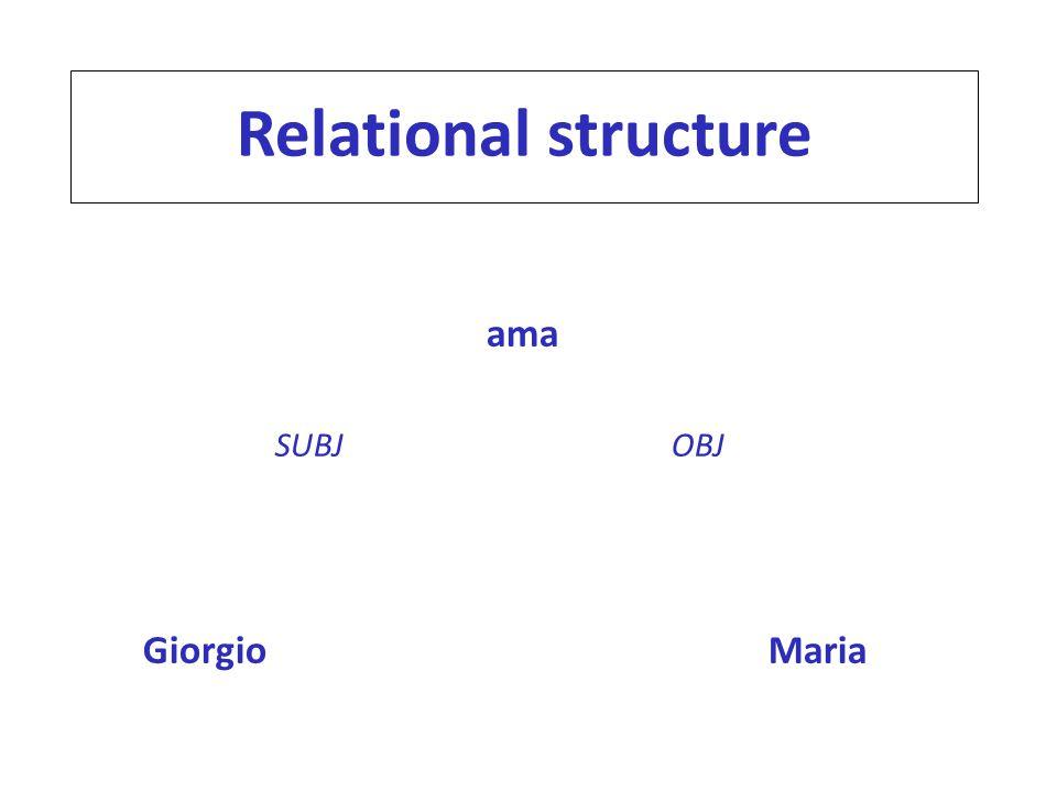 Relational structure ama Giorgio Maria SUBJ OBJ