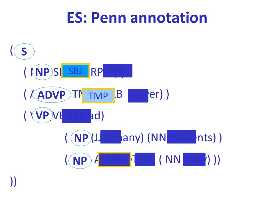 ES: Penn annotation ( S S ( NP - SBJ (PRP I) )