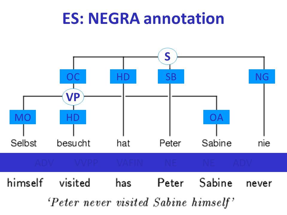 ES: NEGRA annotation S VP OC HD SB NG MO HD OA