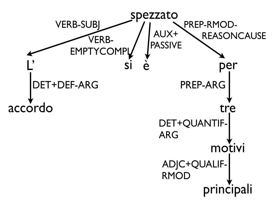 La stessa frase che abbiamo visto prima rappresentata con I costituenti è qui rappresentata con una struttura basata sulle relazioni grammaticali.