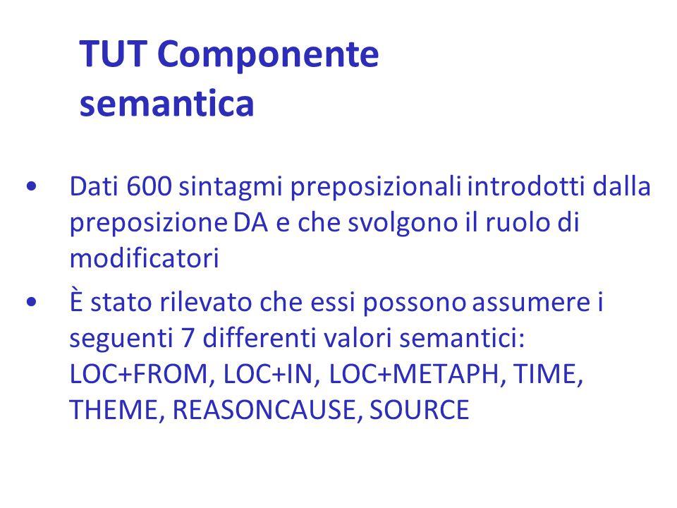 TUT Componente semantica