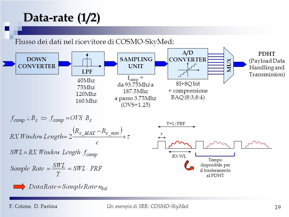 Data-rate (1/2) Flusso dei dati nel ricevitore di COSMO-SkyMed: