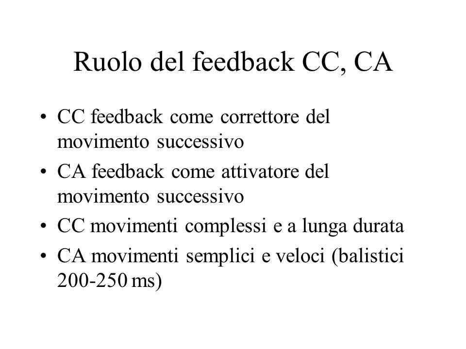 Ruolo del feedback CC, CA