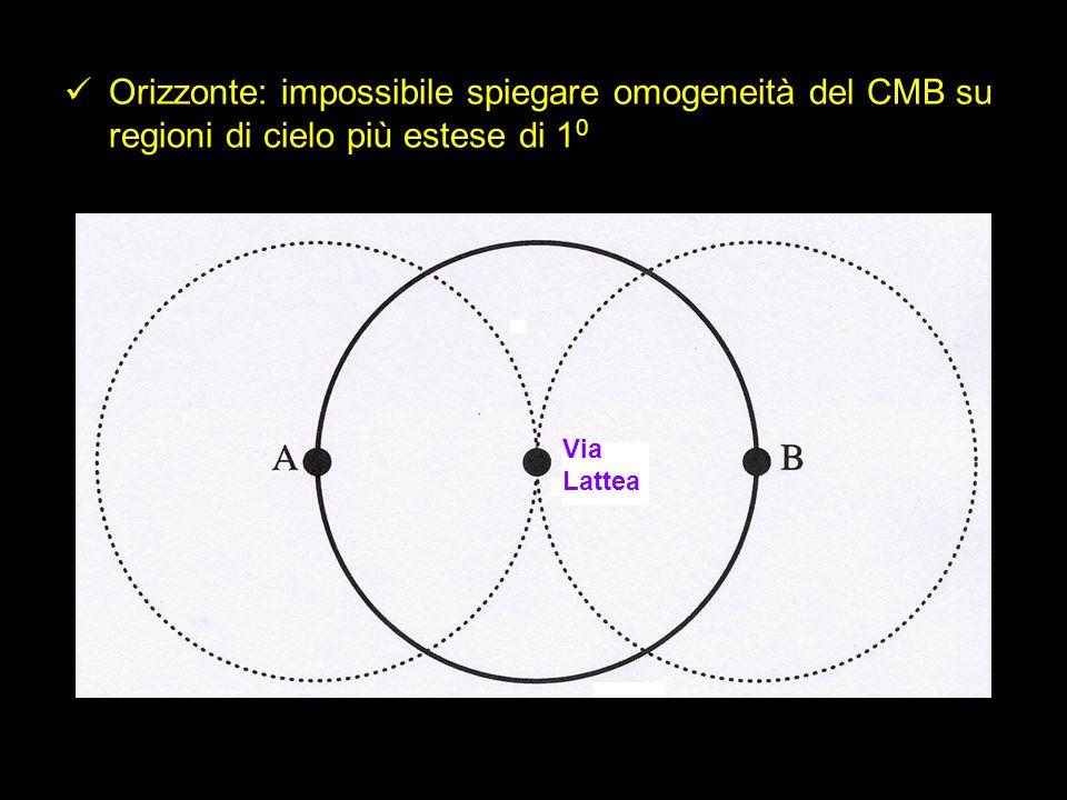Orizzonte: impossibile spiegare omogeneità del CMB su regioni di cielo più estese di 10
