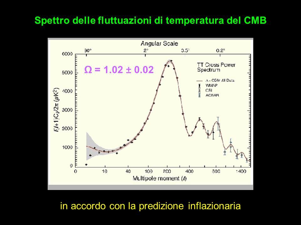 Spettro delle fluttuazioni di temperatura del CMB