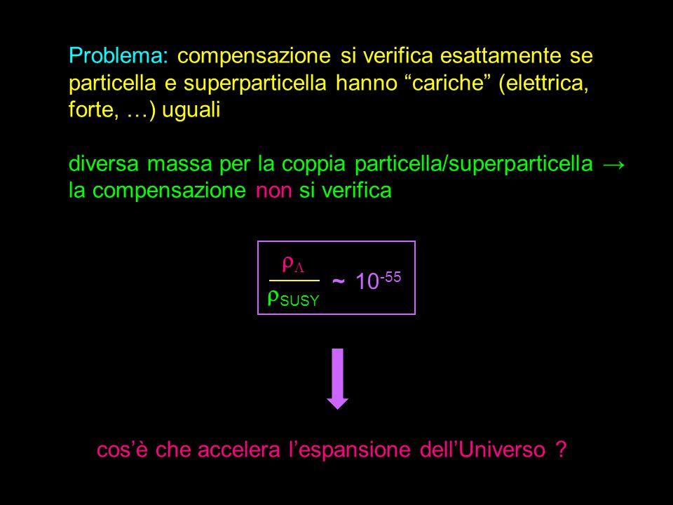 Problema: compensazione si verifica esattamente se particella e superparticella hanno cariche (elettrica, forte, …) uguali