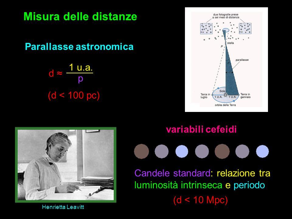 Misura delle distanze Parallasse astronomica 1 u.a. d ≈ p